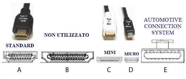 Connettori HDMI: Standard, Mini, Micro e Automotive